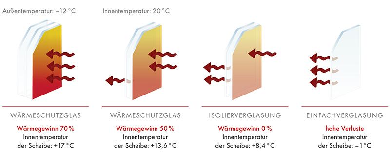Moderne Wärmeschutzgläser