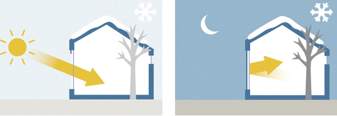 Wärmeschutz im Winter